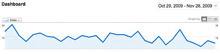 Visits graph in Google Analytics